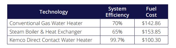 Direct Water Heater Energy Savings