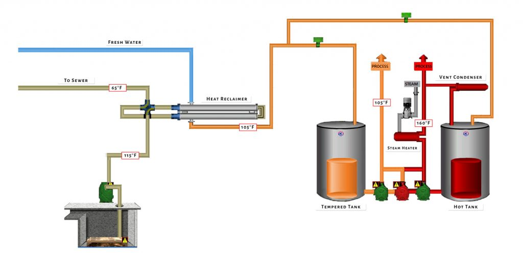 Wastewater Heat Recovery System